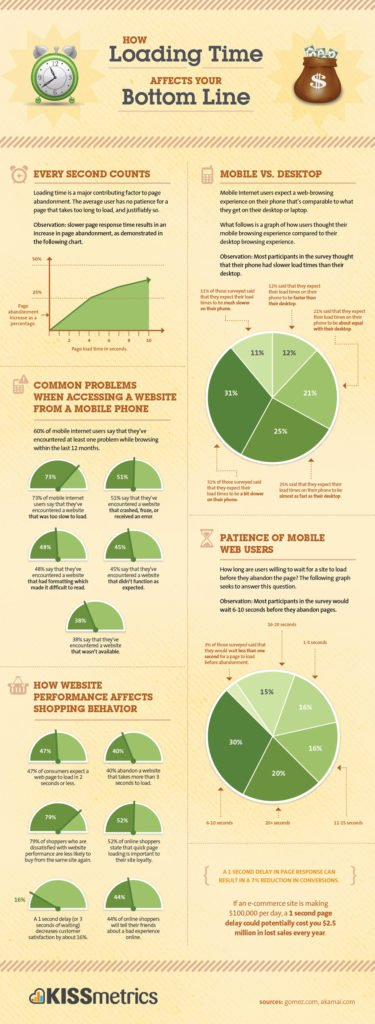 E-commerce page speed load infographic