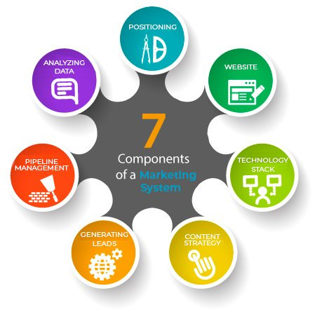7 Components of Marketing System